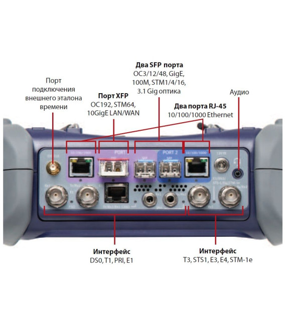 VIAVI MTS-5800v2 - транспортный анализатор до 10G